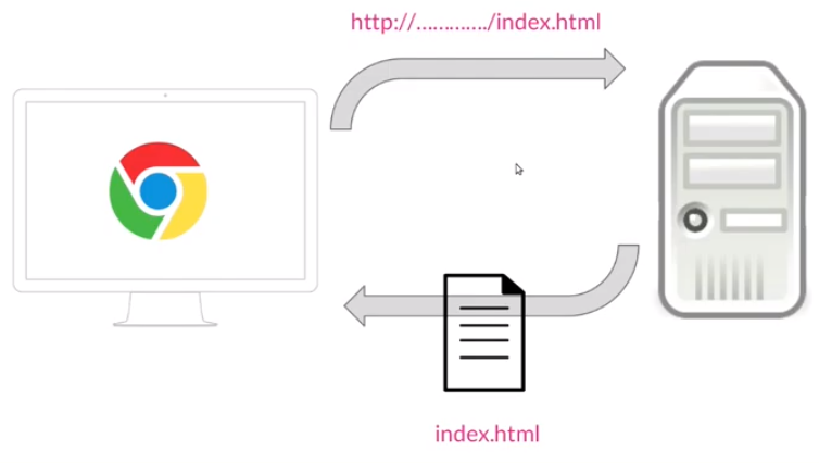 Esquema de solicitud de una Web