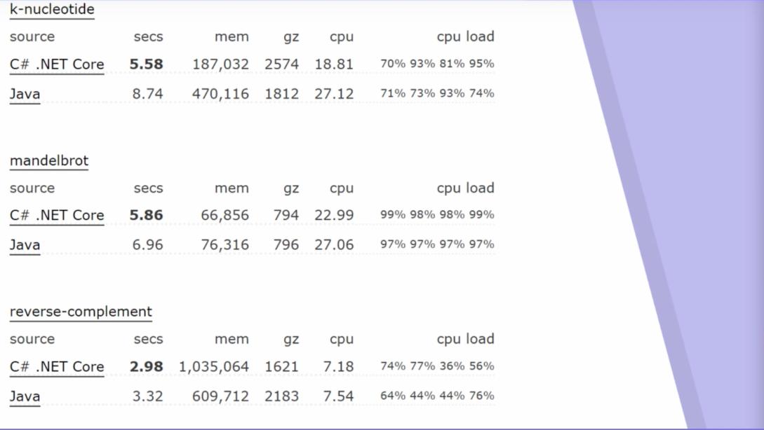 análisis de performance de C# contra Java