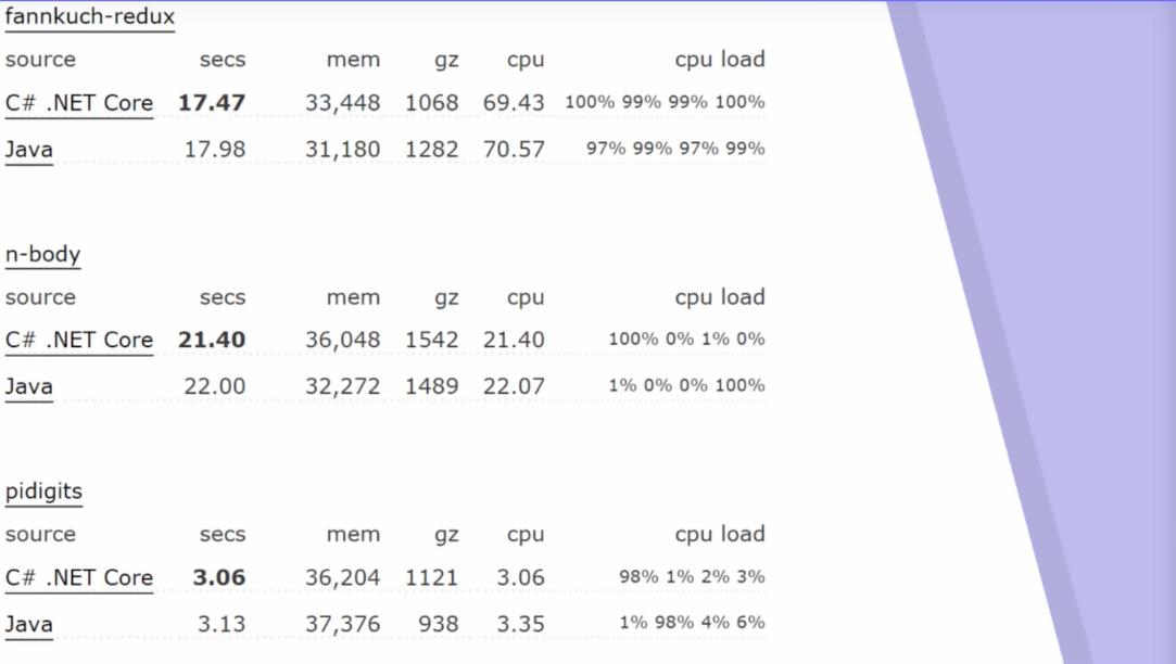 Imagen 2 en Performance C# VS JAVA