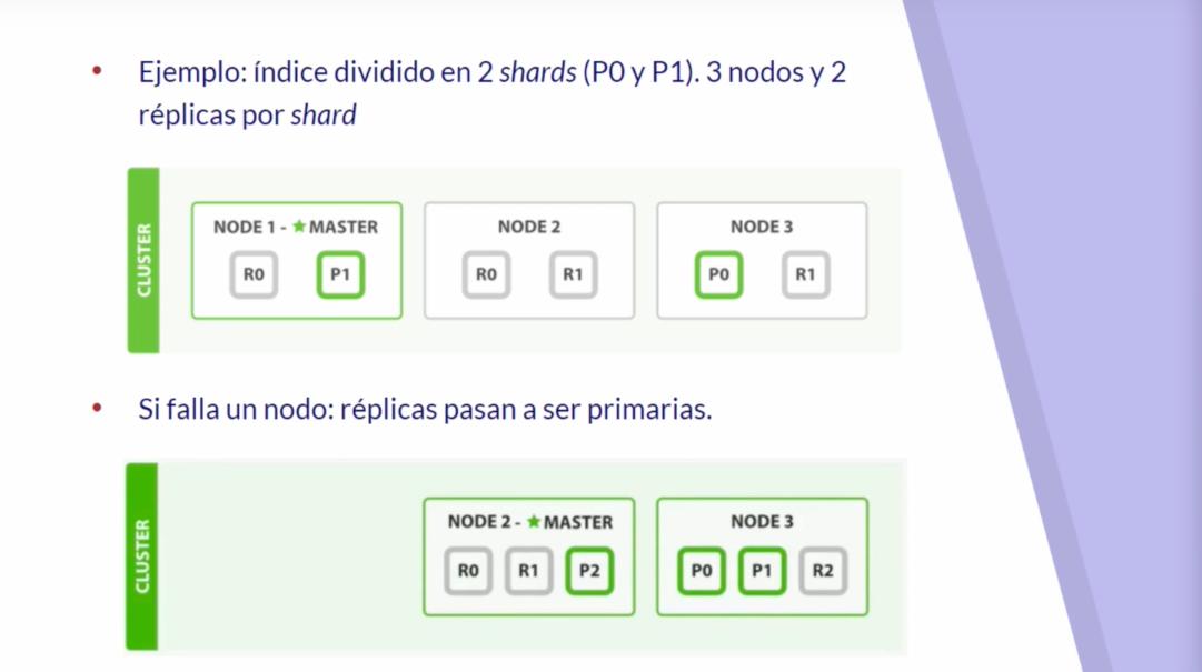 Imagen 0 en Características de la arquitectura de Elasticsearch