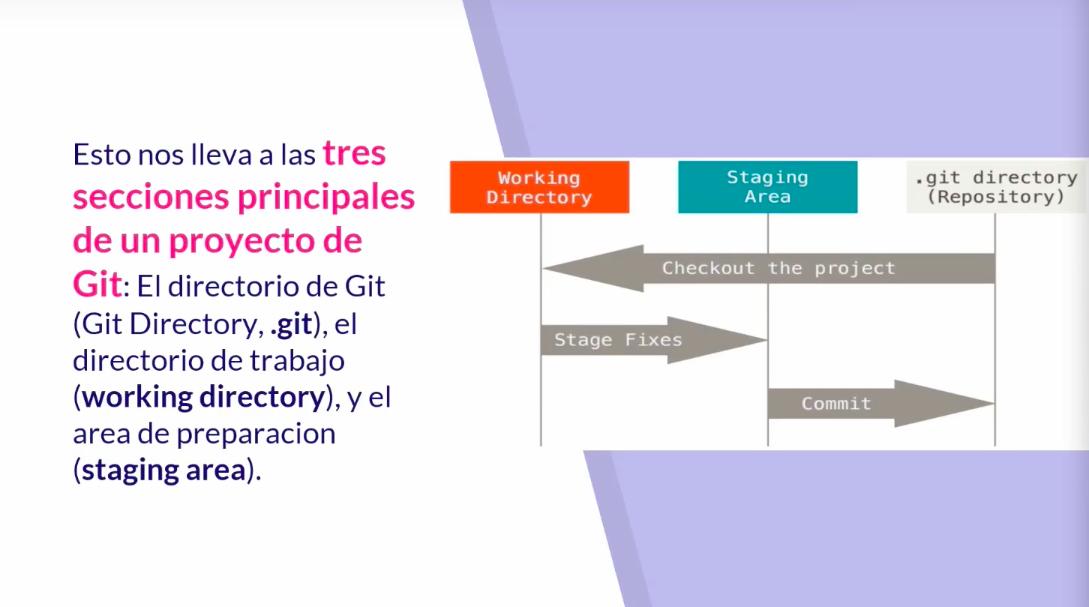 secciones de un proyecto de GIT