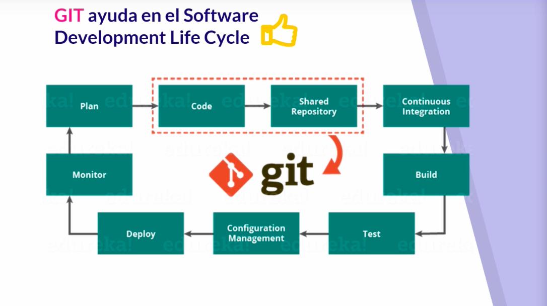 GIT ayuda en el software development cycle