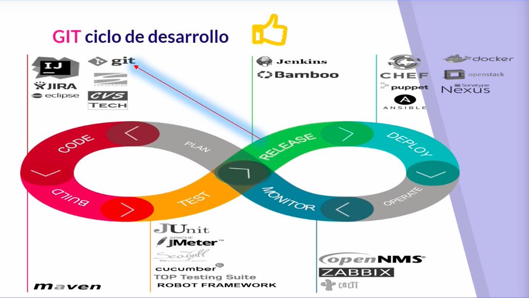 GIT ciclo de desarrollo