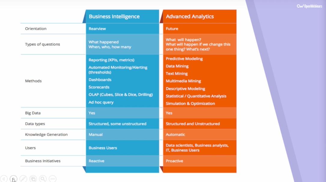 Imagen 1 en Qué es Business Intelligence