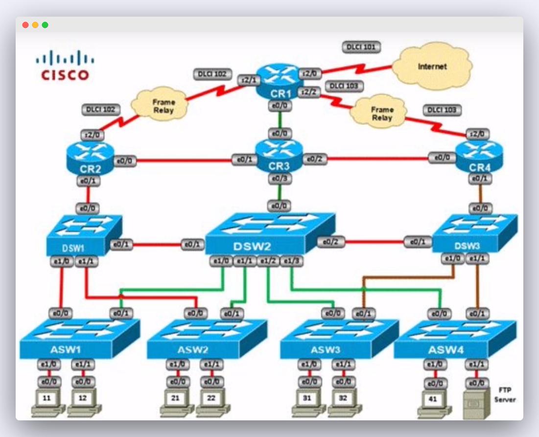 Escenario complejo Cisco