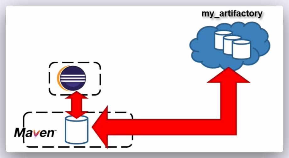 Imagen 0 en Usar Apache Maven como una herramienta colaborativa