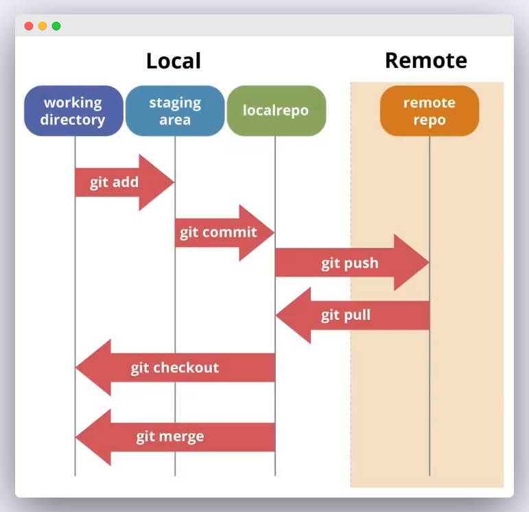 Imagen 2 en GIT : ¿Qué es y como funciona?