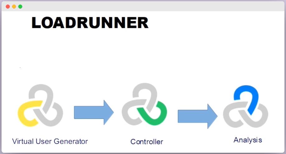 Esquema de las herramientas que componen de LoadRunner