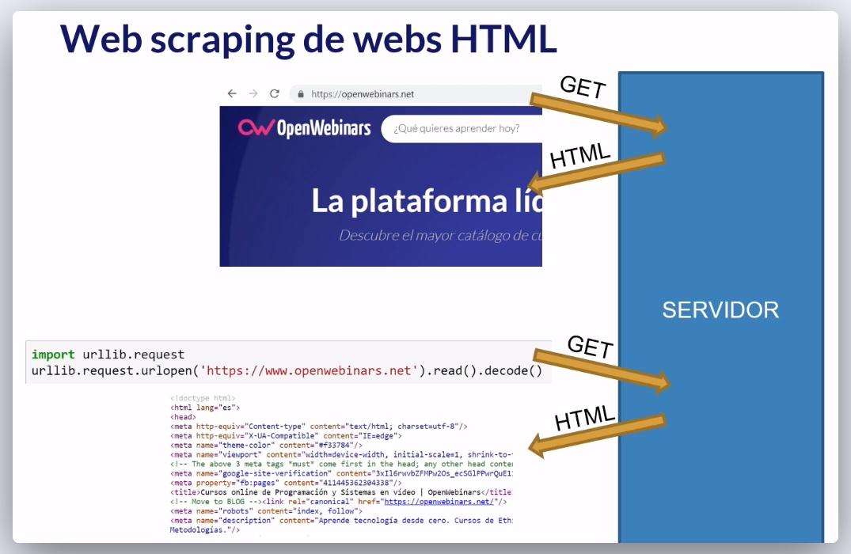 Imagen 0 en ¿Cómo hacer Web Scraping con Python?