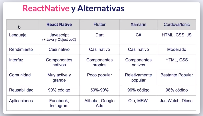 Imagen 3 en Comparativa entre React Native y diferentes frameworks de programación