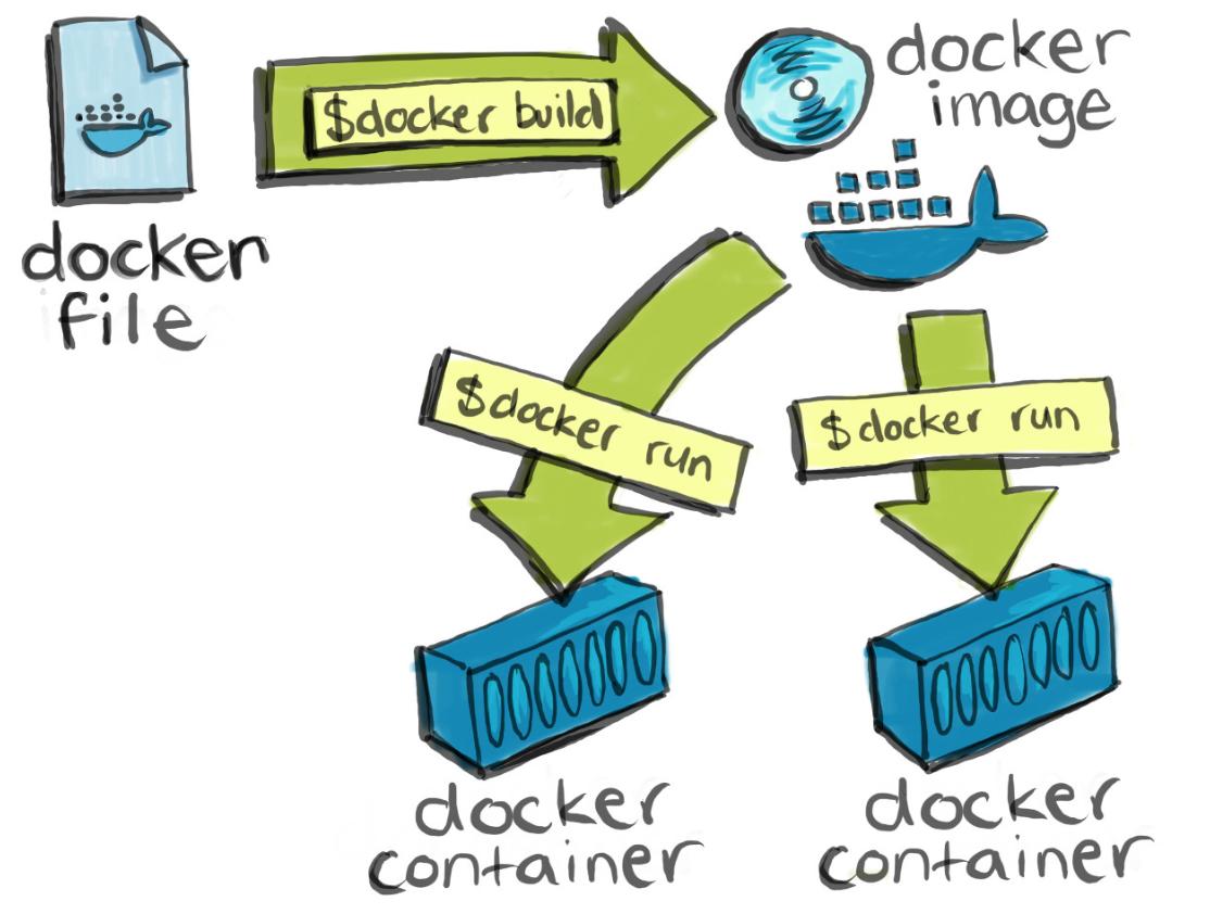 Imagen 1 en Qué es DockerFile