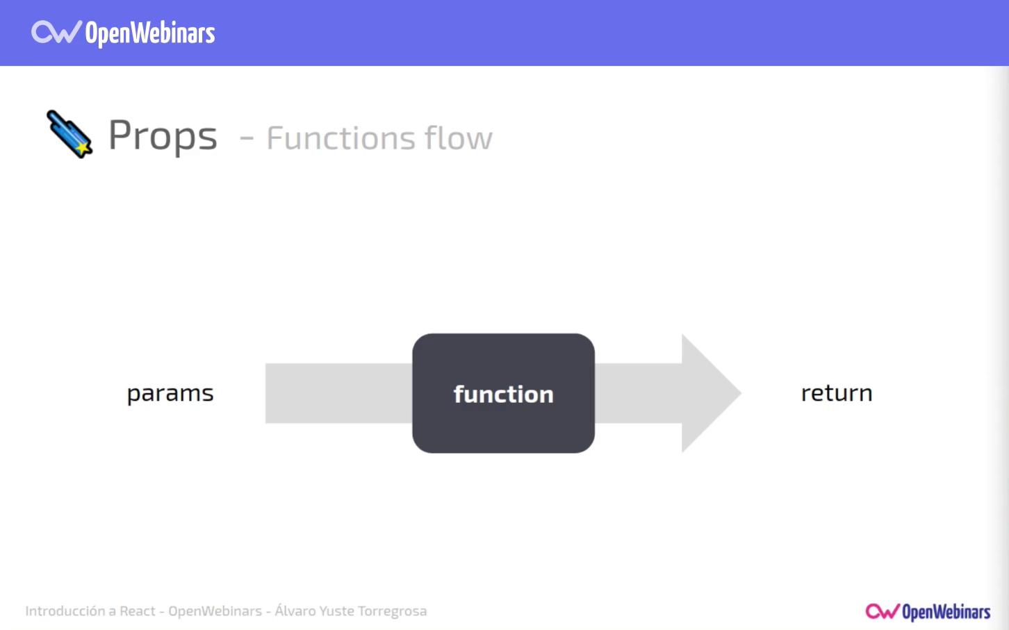 Imagen 0 en Comunicación y estado de los componentes en React