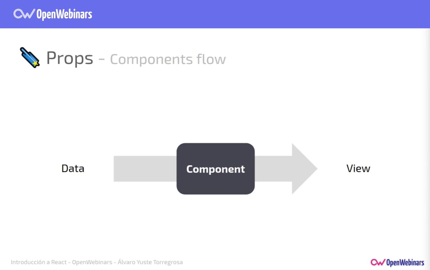 Imagen 2 en Comunicación y estado de los componentes en React