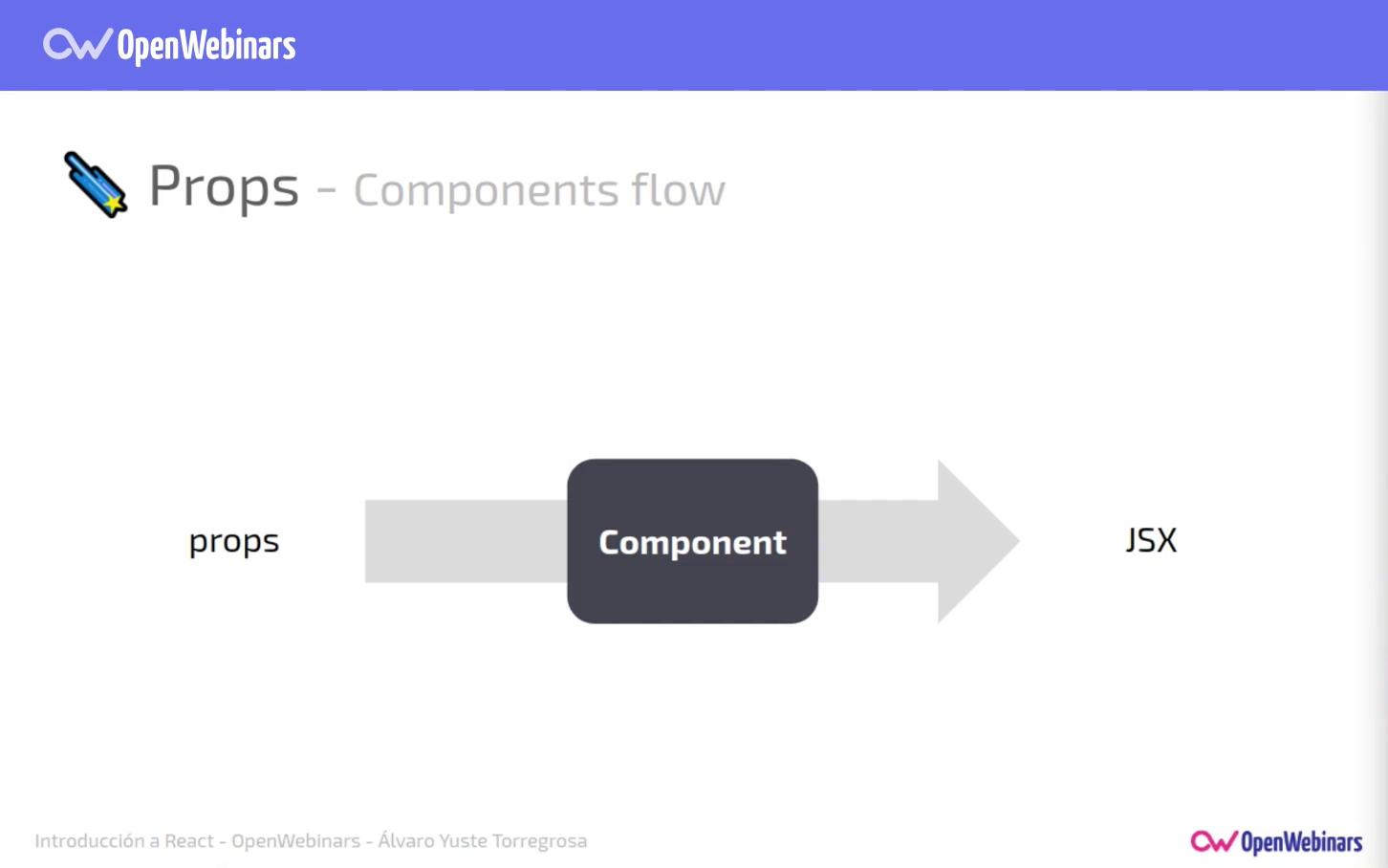 Imagen 3 en Comunicación y estado de los componentes en React