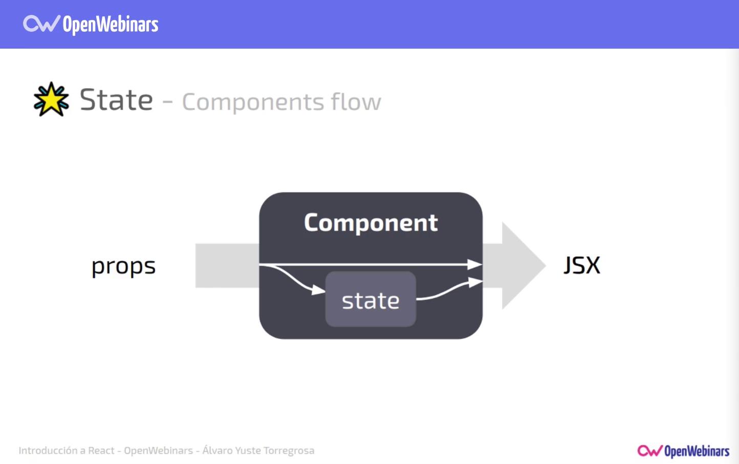 Imagen 4 en Comunicación y estado de los componentes en React