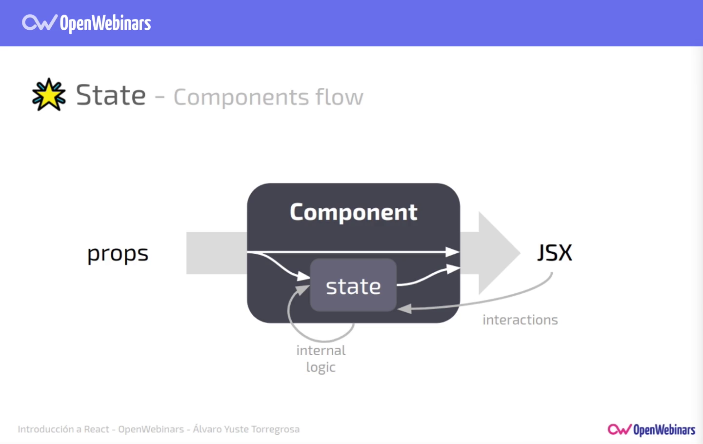 Imagen 5 en Comunicación y estado de los componentes en React