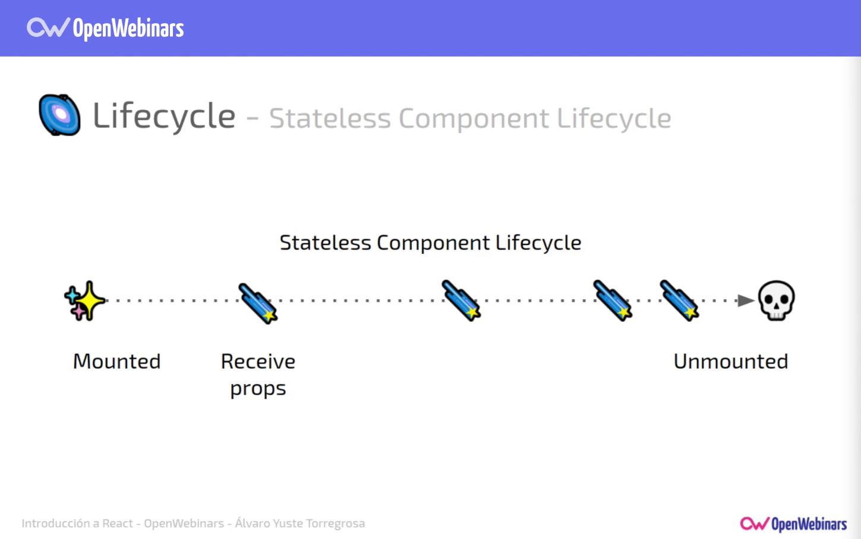 Imagen 7 en Comunicación y estado de los componentes en React