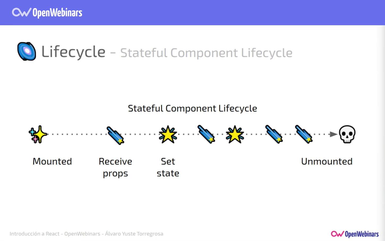 Imagen 8 en Comunicación y estado de los componentes en React