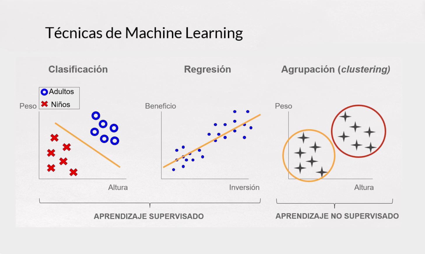 Imagen 0 en Modelos de Machine Learning