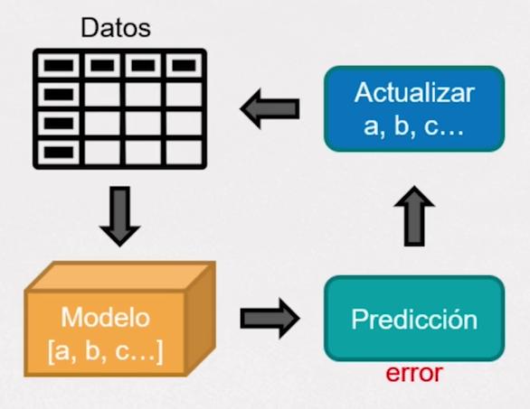 Imagen 1 en Modelos de Machine Learning