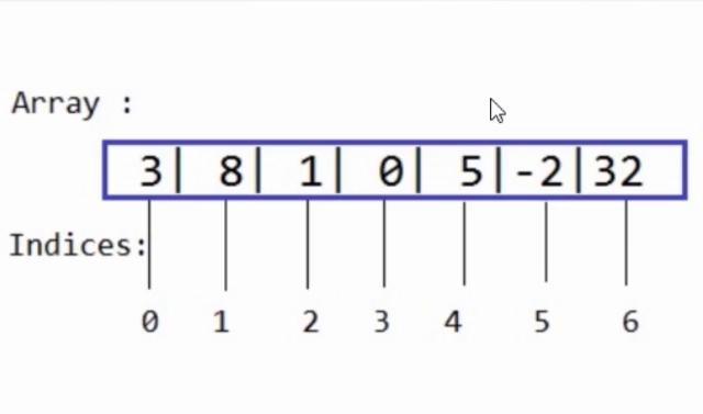 Imagen 0 en ¿Qué son las estructuras de datos y por qué son tan útiles?