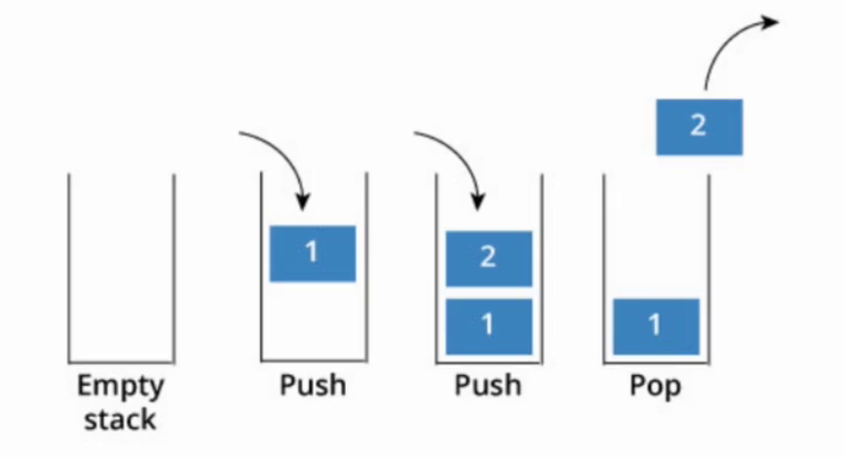 Imagen 2 en ¿Qué son las estructuras de datos y por qué son tan útiles?