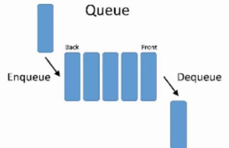 Imagen 3 en ¿Qué son las estructuras de datos y por qué son tan útiles?